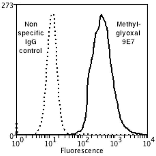Methylglyoxal Mouse anti-Chemical, Clone: 9E7, Invitrogen 100 µg;