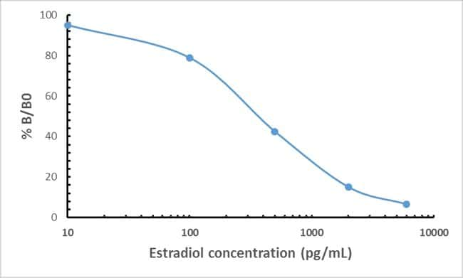 Estradiol Rabbit anti-, Invitrogen 100 µL; Unconjugated