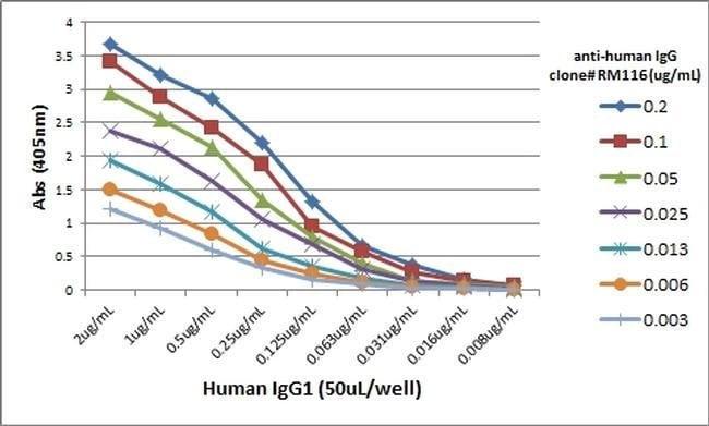 IgG (Heavy chain) Rabbit anti-Human, Biotin, Invitrogen 50 µg; Biotin:Life