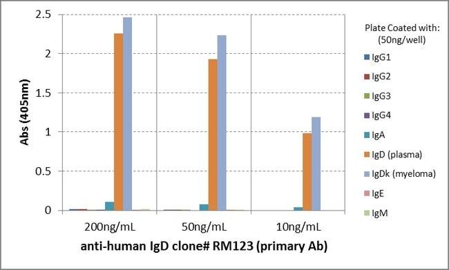 IgD Rabbit anti-Human, Biotin, Invitrogen 50 µg; Biotin:Life Sciences