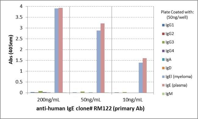 IgE Rabbit anti-Human, Biotin, Invitrogen 50 µg; Biotin:Life Sciences