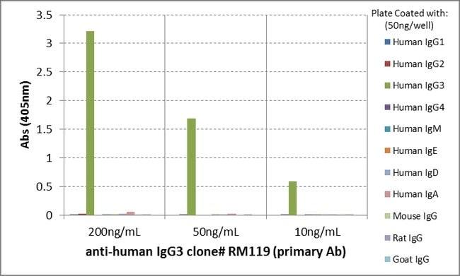 IgG3 Rabbit anti-Human, Biotin, Invitrogen 50 µg; Biotin:Life Sciences
