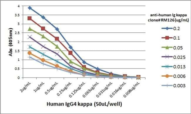 kappa light chain Rabbit anti-Human, Biotin, Invitrogen 50 µg; Biotin:Life