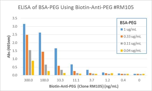PEG Rabbit anti-Chemical, Biotin, Invitrogen 50 µg; Biotin