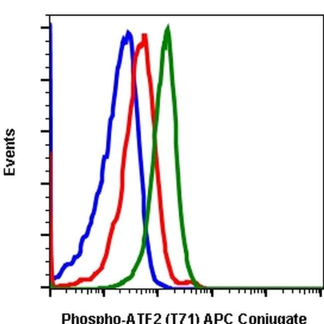 Phospho-ATF2 (Thr71) Rabbit anti-Human, Mouse, APC, Invitrogen 100 tests;