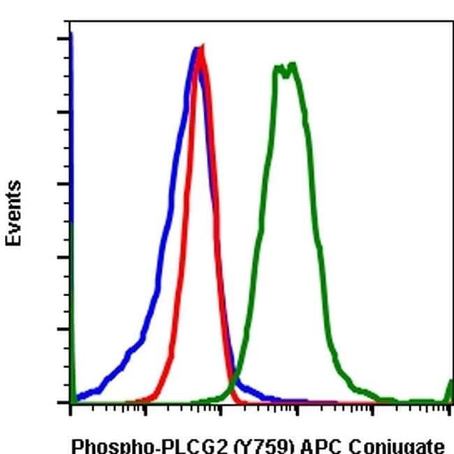 Phospho-PLCG2 (Tyr759) Rabbit anti-Human, Mouse, APC, Invitrogen 100 tests;