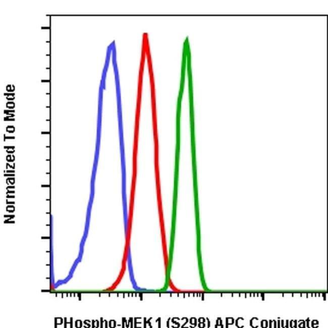 Phospho-MEK1 (Ser298) Rabbit anti-Human, Mouse, Rat, APC, Invitrogen 200