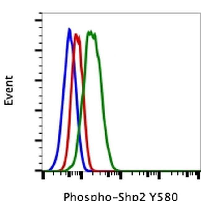 Phospho-SHP2 (Tyr580) Rabbit anti-Human, Mouse, FITC, Invitrogen 100 tests;