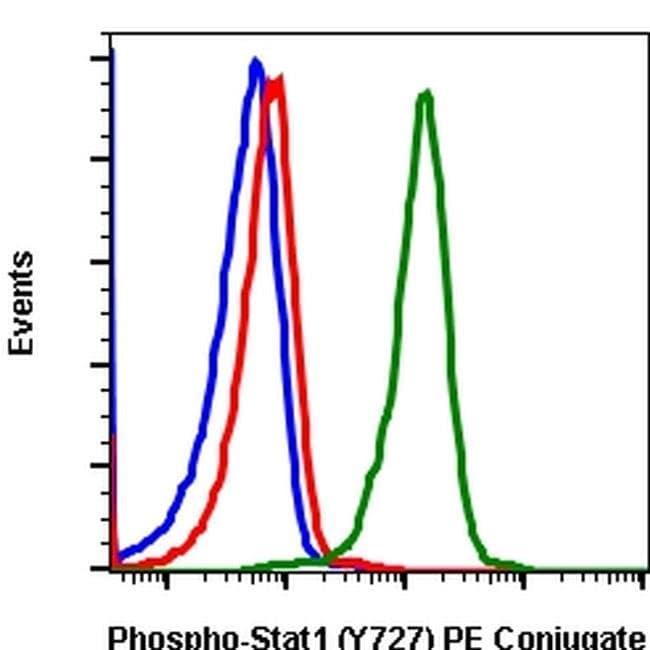 Phospho-STAT1 (Ser727) Rabbit anti-Human, Mouse, PE, Invitrogen 100 tests;
