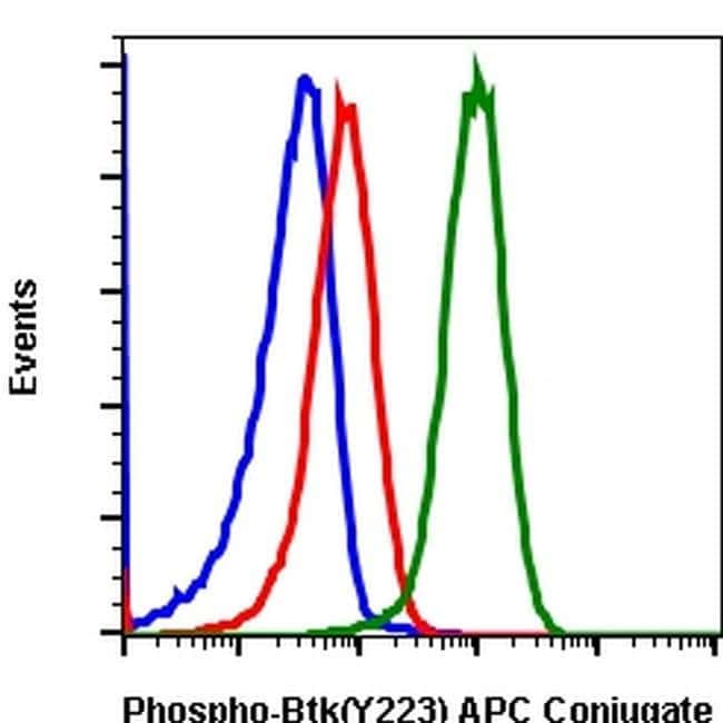 Phospho-BTK (Tyr223) Rabbit anti-Human, Mouse, APC, Invitrogen 100 tests;