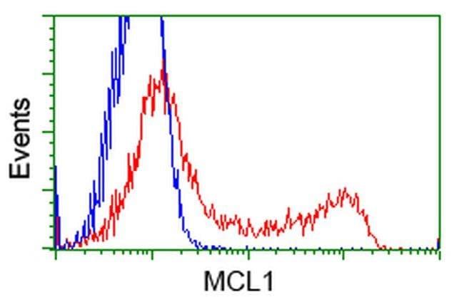 MCL1 Mouse anti-Human, Clone: OTI10D10, liquid, TrueMAB  100 µL; Unconjugated