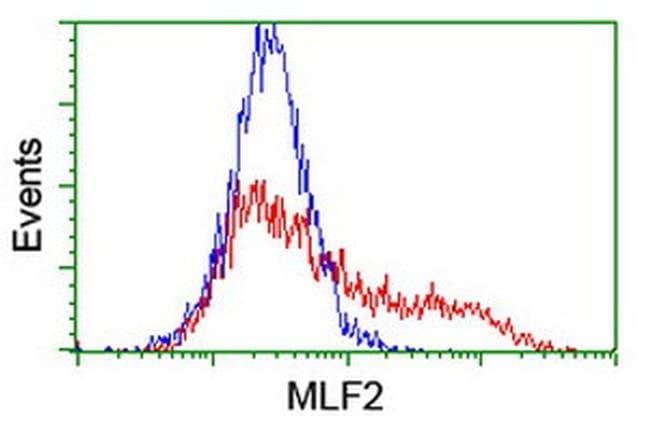 MLF2 Mouse anti-Human, Clone: OTI1A2, liquid, TrueMAB  100 µL; Unconjugated