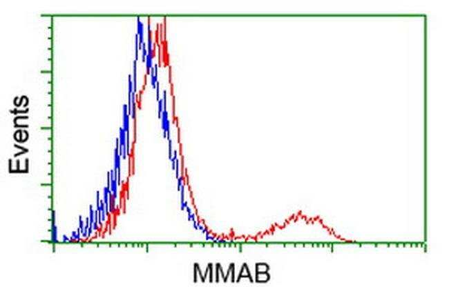 MMAB Mouse anti-Human, Clone: OTI3B8, liquid, TrueMAB  100 µL; Unconjugated