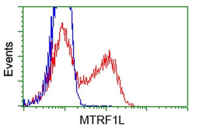 MTRF1L Mouse anti-Human, Clone: OTI1H7, liquid, TrueMAB  100 µL; Unconjugated