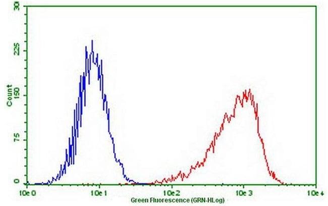 PDCD1 Mouse anti-Human, Clone: OTI8B1, lyophilized, TrueMAB  100 µg;