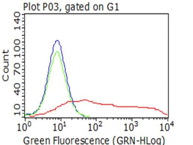 PECAM1 Mouse anti-Human, Clone: OTI3B5, liquid, TrueMAB  100 µL; Unconjugated