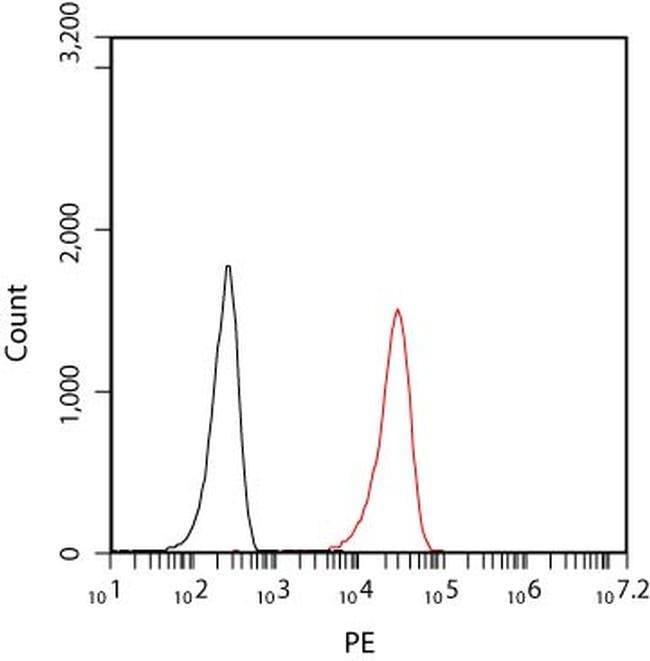 PECAM1 Mouse anti-Human, Clone: OTI2E4, liquid, TrueMAB  100 µL; Unconjugated