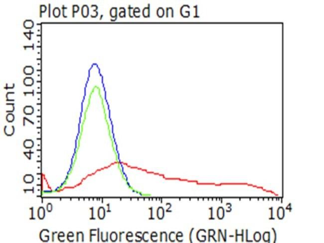 PECAM1 Mouse anti-Human, Clone: OTI3H3, liquid, TrueMAB  100 µL; Unconjugated