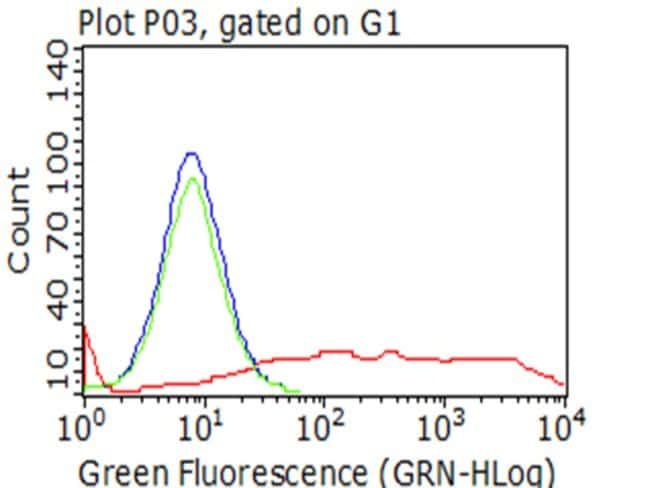 PECAM1 Mouse anti-Human, Clone: OTI2C3, liquid, TrueMAB  100 µL; Unconjugated