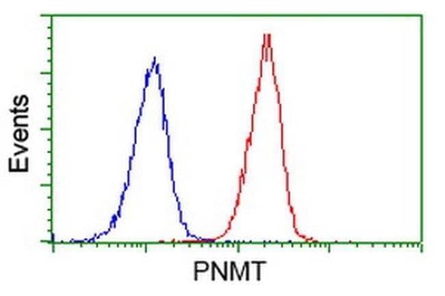 PNMT Mouse anti-Human, Clone: OTI1F1, liquid, TrueMAB  100 µL; Unconjugated