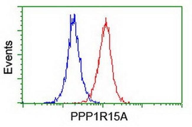 PPP1R15A Mouse anti-Human, Clone: OTI1E1, liquid, TrueMAB  100 µL;