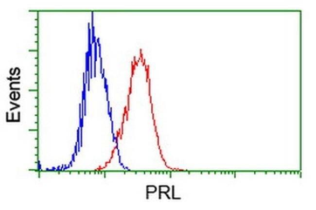 PRL Mouse anti-Human, Clone: OTI6B1, liquid, TrueMAB  100 µL; Unconjugated