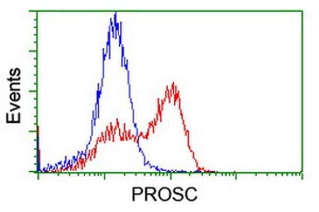 PROSC Mouse anti-Human, Clone: OTI3A6, liquid, TrueMAB  100 µL; Unconjugated
