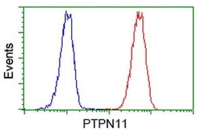 PTPN11 Mouse anti-Human, Clone: OTI2F4, liquid, TrueMAB  100 µL; Unconjugated
