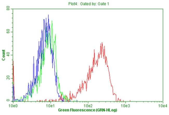 PTPRC Mouse anti-Human, Clone: OTI1B7, liquid, TrueMAB  100 µL; Unconjugated