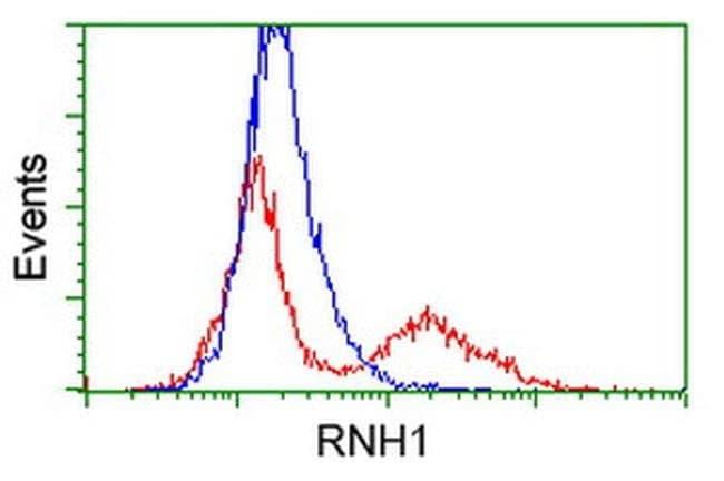 RNH1 Mouse anti-Human, Clone: OTI1B7, liquid, TrueMAB  100 µL; Unconjugated