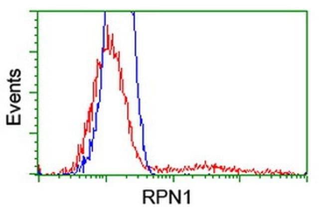 RPN1 Mouse anti-Canine, Human, Clone: OTI2E3, liquid, TrueMAB  100 µL;