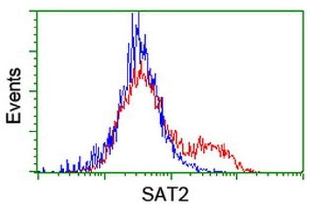 SAT2 Mouse anti-Human, Clone: OTI2A3, liquid, TrueMAB  100 µL; Unconjugated