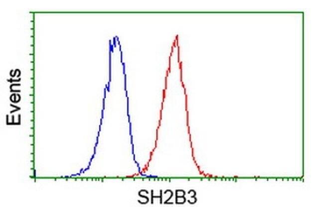 SH2B3 Mouse anti-Human, Clone: OTI2C9, liquid, TrueMAB  100 µL; Unconjugated
