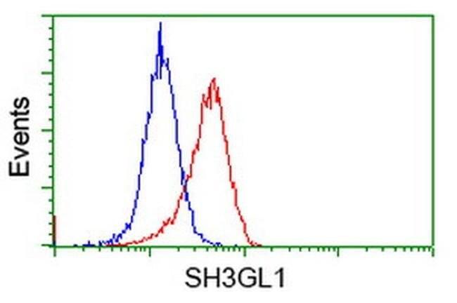 SH3GL1 Mouse anti-Human, Clone: OTI2F5, liquid, TrueMAB  100 µL; Unconjugated