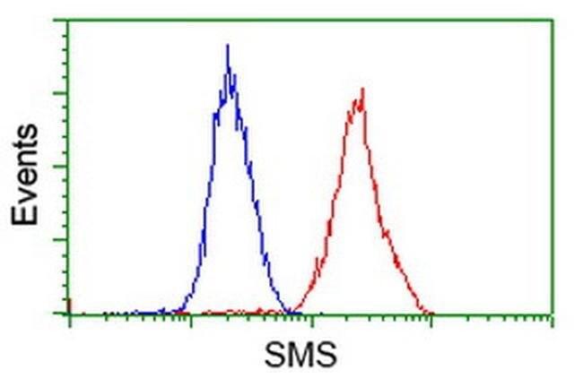 SMS Mouse anti-Human, Clone: OTI 1A7, liquid, TrueMAB  100 µL; Unconjugated