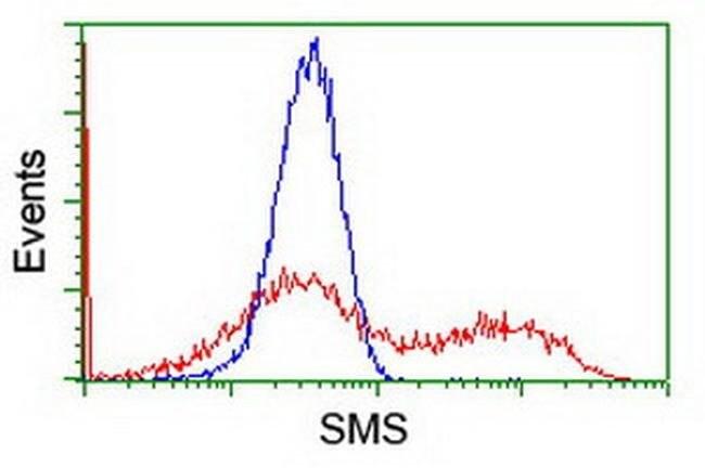 SMS Mouse anti-Human, Clone: OTI5C12, liquid, TrueMAB  100 µL; Unconjugated