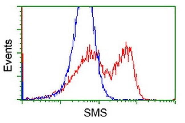 SMS Mouse anti-Human, Clone: OTI3A8, liquid, TrueMAB  100 µL; Unconjugated