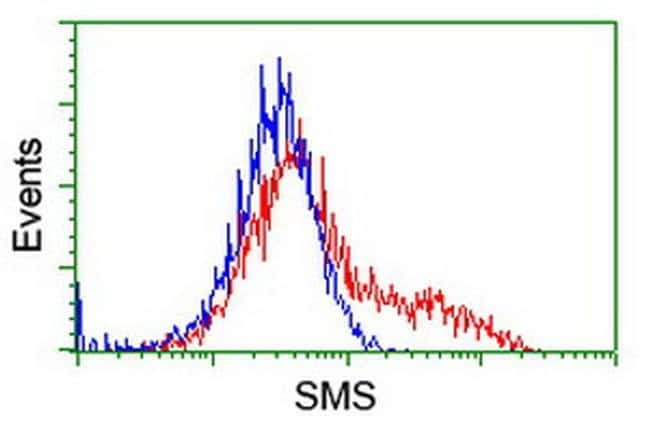 SMS Mouse anti-Canine, Human, Clone: OTI2H1, liquid, TrueMAB  100 µL;