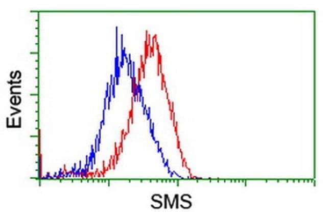 SMS Mouse anti-Human, Clone: OTI1G7, liquid, TrueMAB  100 µL; Unconjugated