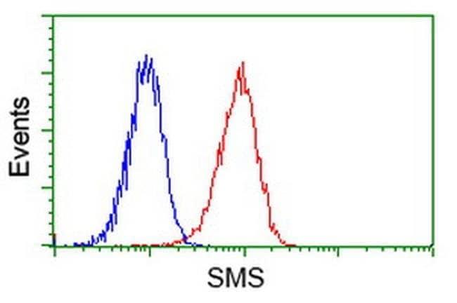 SMS Mouse anti-Human, Clone: OTI 5F9, liquid, TrueMAB  100 µL; Unconjugated