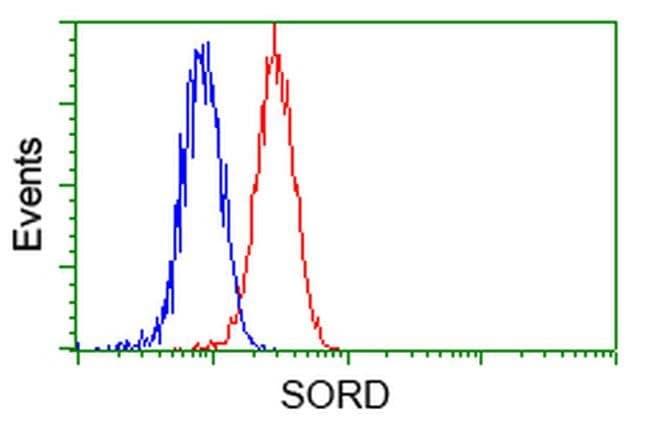 SORD Mouse anti-Human, Clone: OTI9E7, liquid, TrueMAB  100 µL; Unconjugated