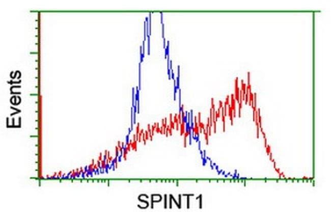 SPINT1 Mouse anti-Human, Clone: OTI1E2, liquid, TrueMAB  100 µL; Unconjugated