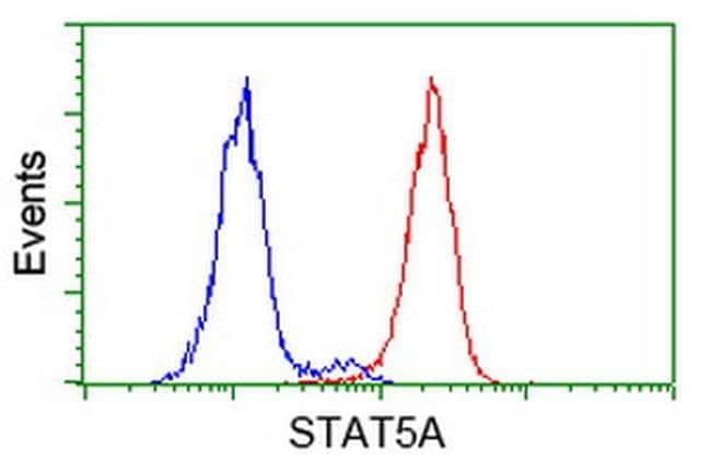 STAT5A Mouse anti-Canine, Human, Rat, Clone: OTI9F7, liquid, TrueMAB  100