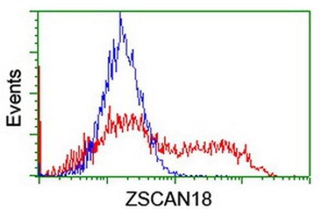 ZSCAN18 Mouse anti-Human, Clone: OTI2D3, liquid, TrueMAB  100 µL;