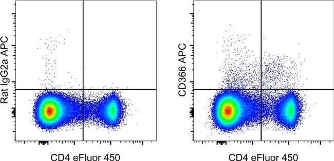 CD366 (TIM3) Rat anti-Mouse, APC, Clone: RMT3-23, eBioscience™ 100 μg; APC CD366 (TIM3) Rat anti-Mouse, APC, Clone: RMT3-23, eBioscience™