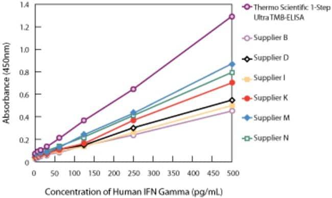 Thermo Scientific™1-Step™ Ultra TMB-ELISA Substrate Solution: ELISA-Reagenzien Reagenzien, Mikrotiterplatten und Zubehör für ELISAs