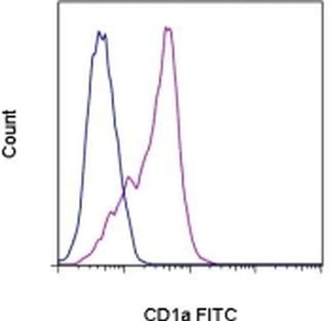 CD1a Mouse anti-Human, FITC, Clone: HI149, eBioscience  25 Tests; FITC