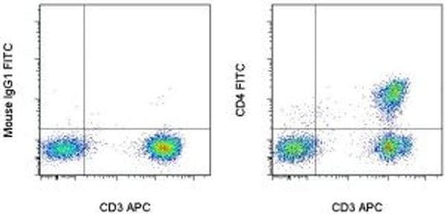 CD4 Mouse anti-Human, FITC, Clone: RPA-T4, eBioscience™ 100 Tests; FITC CD4 Mouse anti-Human, FITC, Clone: RPA-T4, eBioscience™