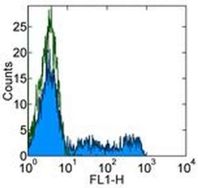 CD8a Mouse anti-Human, FITC, Clone: OKT8 (OKT-8), eBioscience™ 25 Tests; FITC CD8a Mouse anti-Human, FITC, Clone: OKT8 (OKT-8), eBioscience™