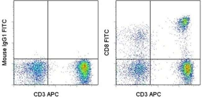 CD8a Mouse anti-Human, FITC, Clone: SK1, eBioscience  25 Tests; FITC